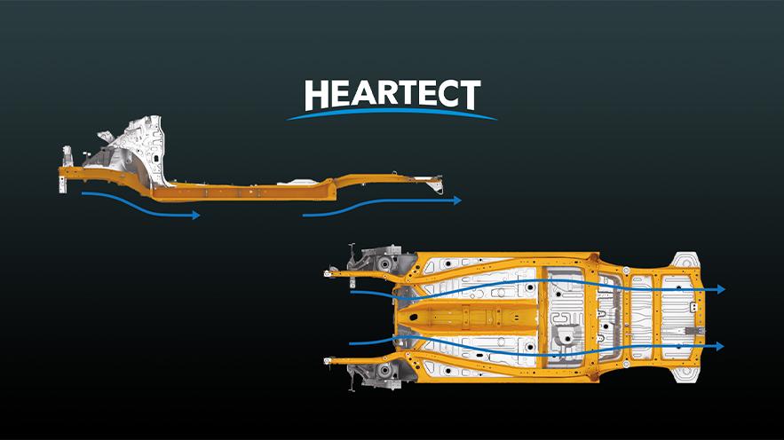 HEARTECT platform
